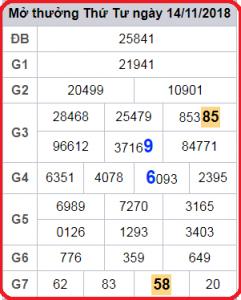 Phân tích xổ số lô tô xsmb thứ 5 ngày 15/11 tỷ lệ trúng 100%