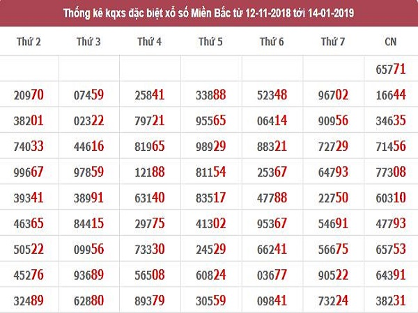 Tổng hợp dự đoán lô tô siêu chuẩn trong bảng kqxsmb