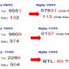 Tổng hợp soi lô đẹp dự đoán kqxsmb siêu chính xác ngày 22/03