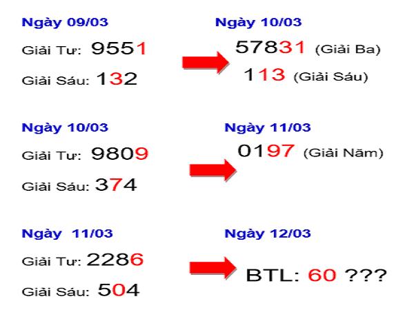 Phân tích dự đoán kết quả xổ số miền bắc ngày 13/03
