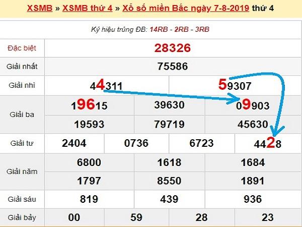 Phân tích kết quả xổ số miền bắc ngày 08/08 chính xác tuyệt đối