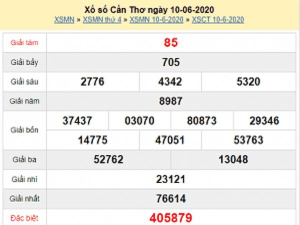 Tổng hợp KQXSCT- Phân tích xổ số cần thơ ngày 17/06 tỷ lệ trúng cao