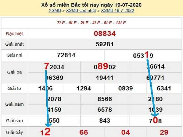 Dự đoán KQXSMB- xổ số miền bắc thứ 2 ngày 20/07 hôm nay