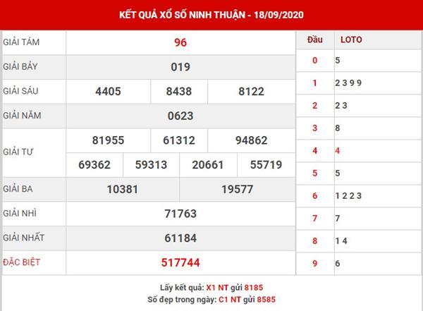 Soi cầu kết quả sổ xố Ninh Thuận thứ 6 ngày 25-9-2020