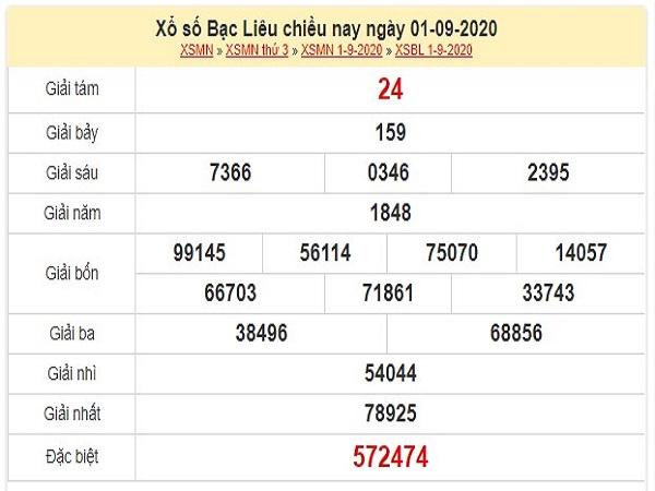 Dự đoán xổ số Bạc Liêu 08-09-2020