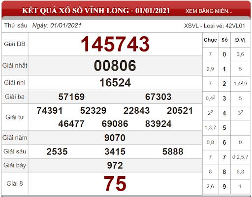 Nhận định KQXSVL ngày 08/01/2020- xổ số vĩnh long chắc trúng