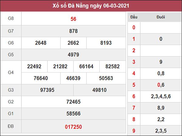 Phân tích kqxs Đà Nẵng 10/3/2021