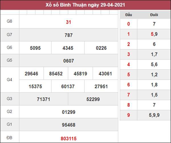 Thống kê XSBTH 6/5/2021 chốt loto gan Bình Thuận thứ 5